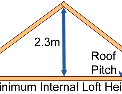 minimum roof head loft height measurement